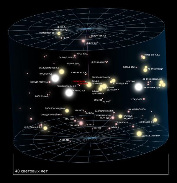 звезды α Центавра, Сириус и Процион