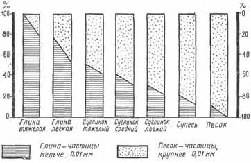 соотношение глины и песка в почвах