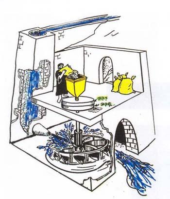 водяная мельница схема