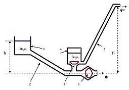 схема гидротарана