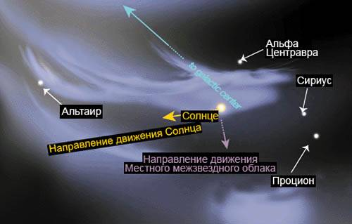 межзвездное олблако