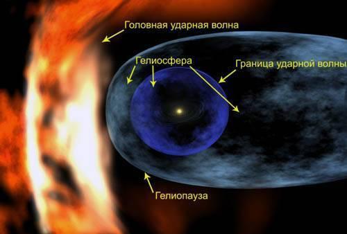 межзвездное облако гелиосфера