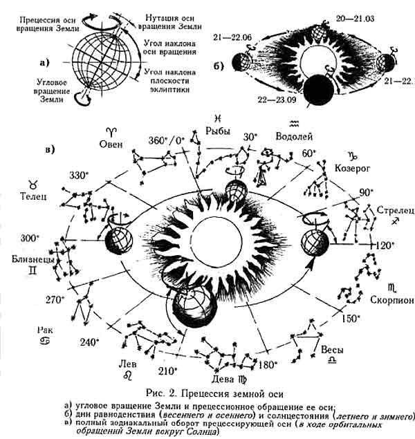 прецессия земной оси, зодиакальный оборот