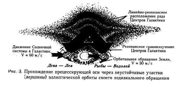 прецессия, эллиптическая орбита, зодиак 2012