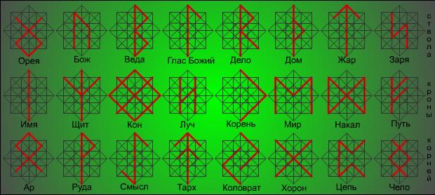 структура рун